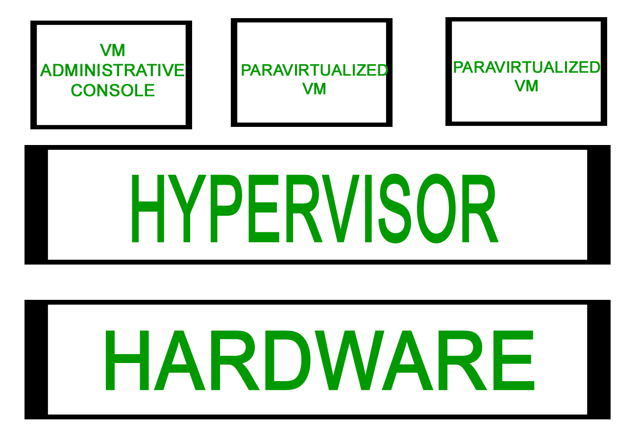 Types of Server Virtualization in Computer Network