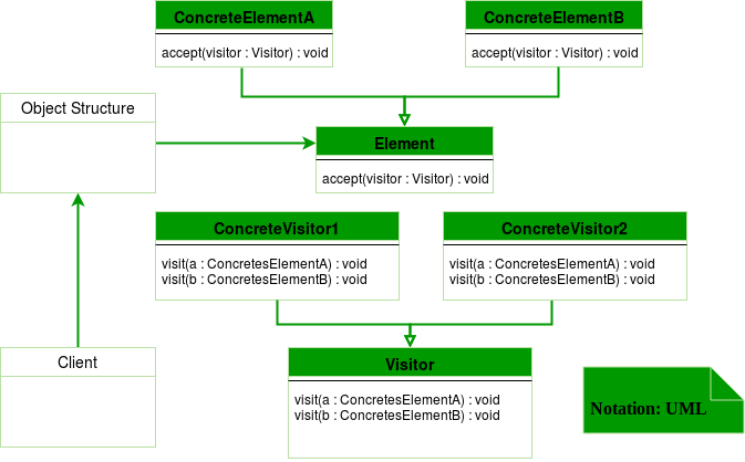 Visitor-Design-Pattern-Diagram