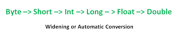 Widening or Automatic Type Conversion