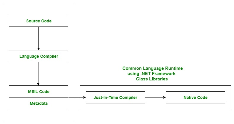 Common Language Runtime (CLR) in C# - GeeksforGeeks