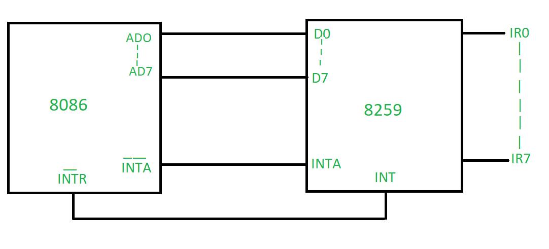 Block Diagram of 8259 Microprocessor - GeeksforGeeksGeeksforGeeks