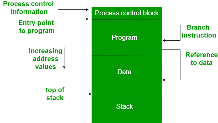 Requirements Of Memory Management System Geeksforgeeks