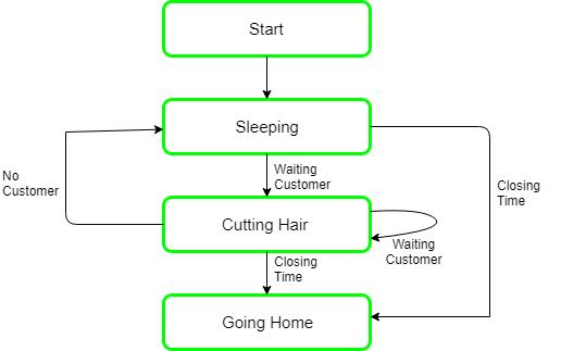 diagram of sleeping sleeping barber problem in process synchronization geeksforgeeks  sleeping barber problem in process