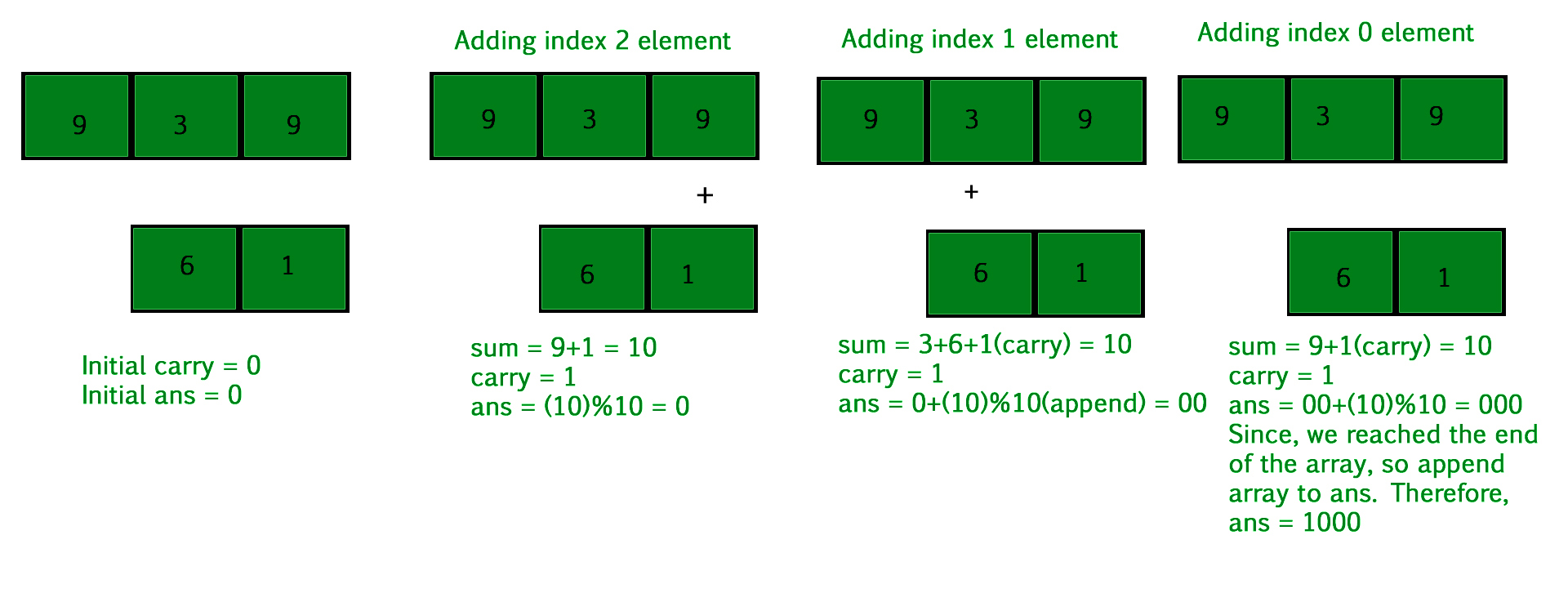 Add Two Numbers Represented By Two Arrays Geeksforgeeks Time complexity of matrix addition