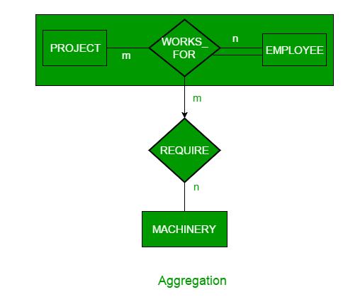Generalization, Specialization and Aggregation in ER Model
