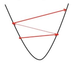 Gradient Descent in Linear Regression - GeeksforGeeks