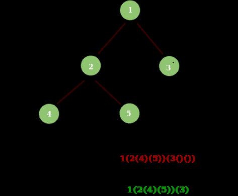Binary tree to string with brackets - GeeksforGeeks