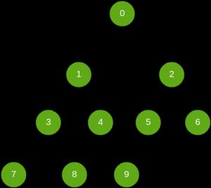Search a node in Binary Tree - GeeksforGeeks