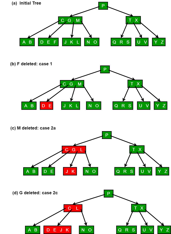Delete Operation in B-Tree - GeeksforGeeks