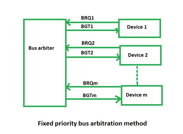 BUS Arbitration in Computer Organization - GeeksforGeeks