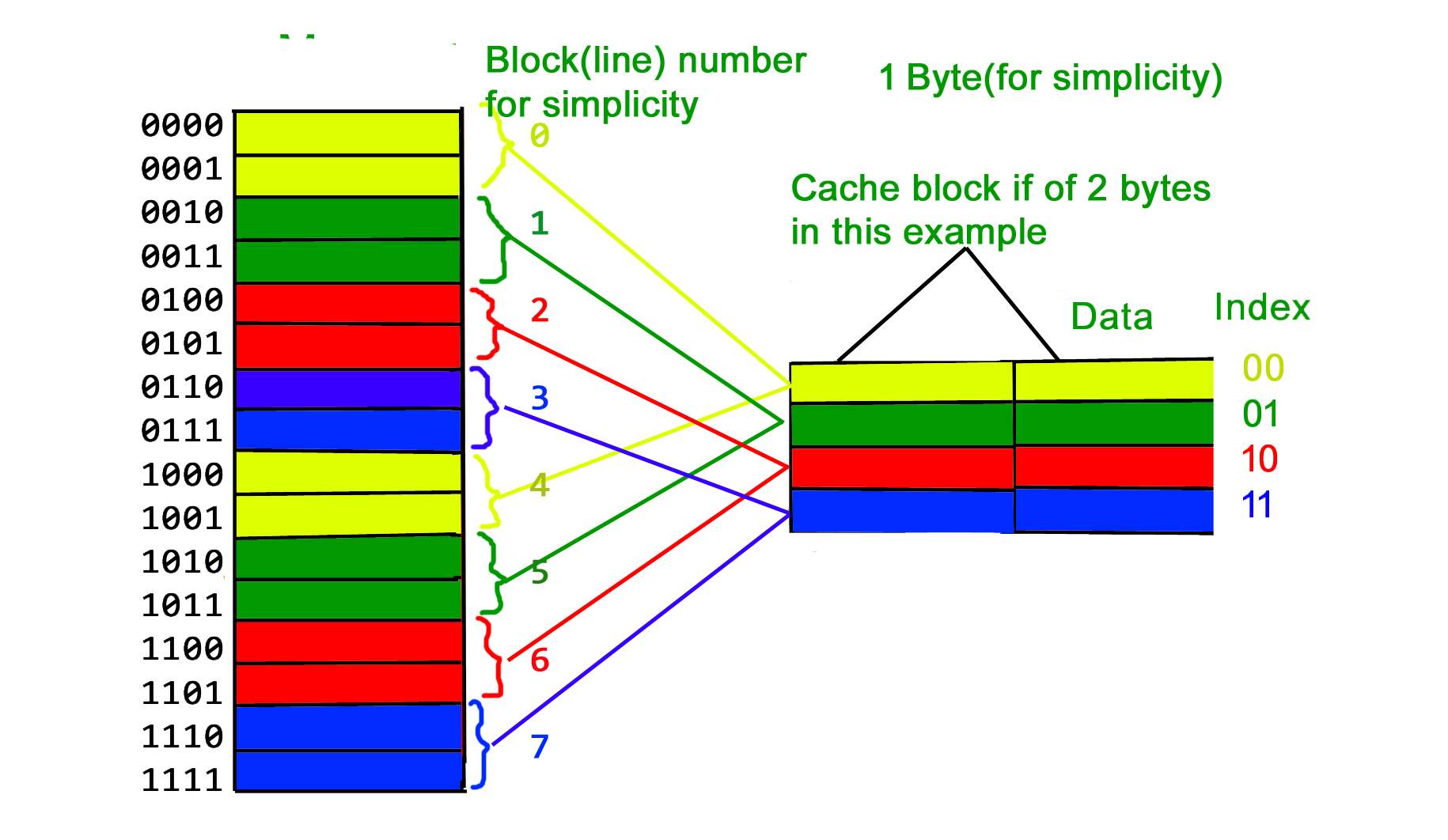 cacheBlock