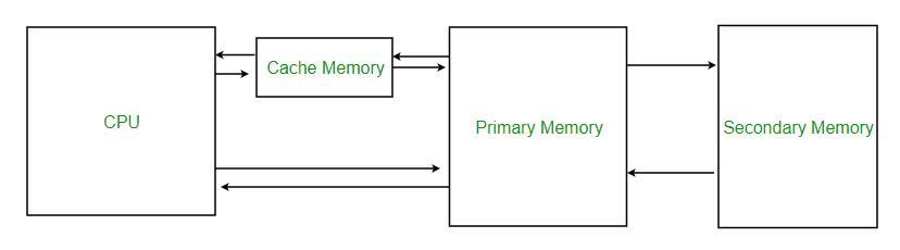 Cache Memory In Computer Organization Geeksforgeeks