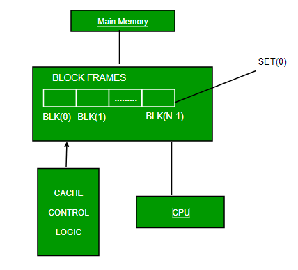 Cache Memory in Computer Organization - GeeksforGeeks on memory associations, memory animation, memory architecture, memory network, memory construction, memory testing,