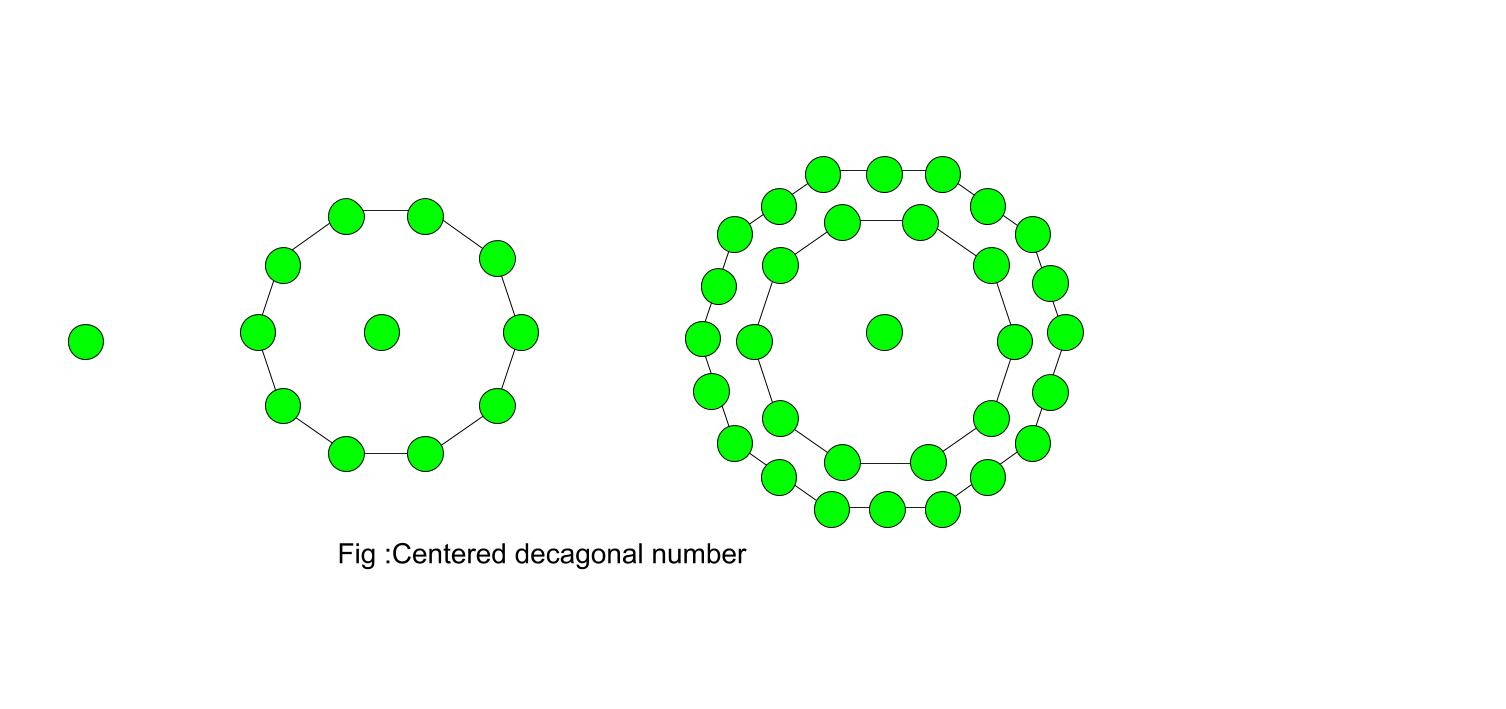 Center Decagonal number