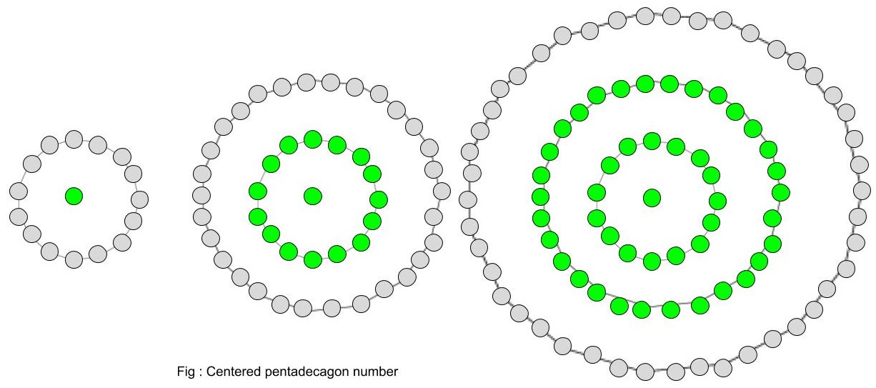 centered pentadecagonal number