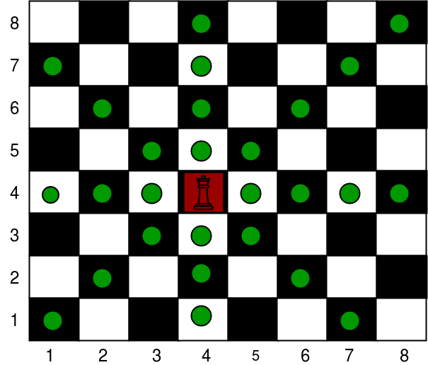Number of cells a queen can move with obstacles on the chessborad