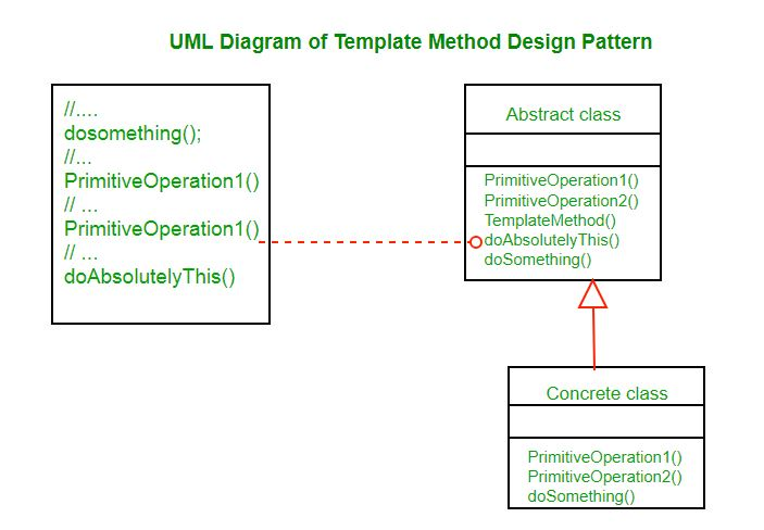 Template Method Design Pattern Geeksforgeeks
