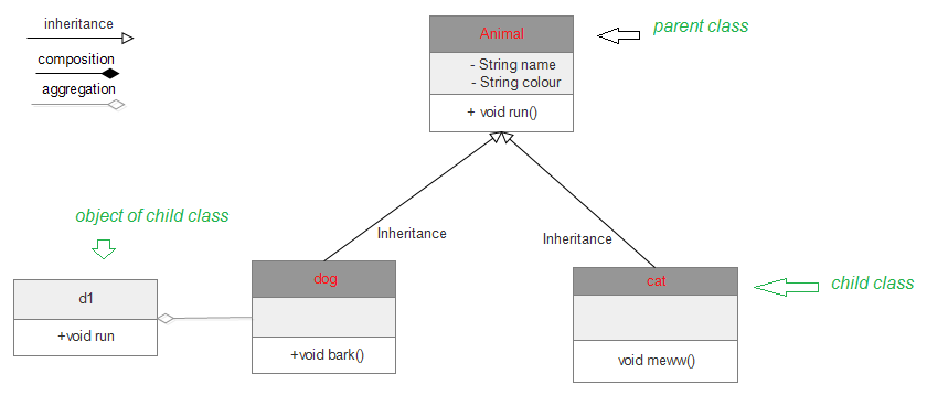 Unified Modeling Language Uml Class Diagrams Geeksforgeeks