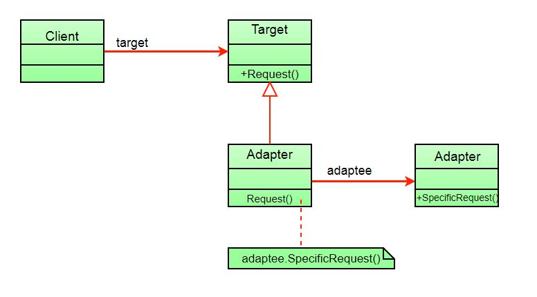 Adapter Pattern - GeeksforGeeks