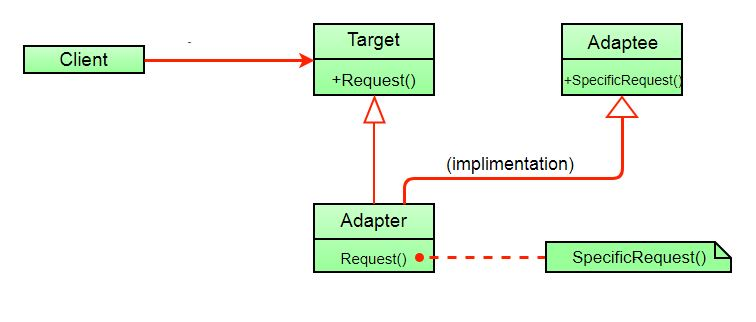 Adapter Pattern Geeksforgeeks
