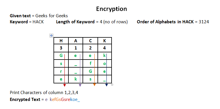 Columnar Transposition Cipher - GeeksforGeeks