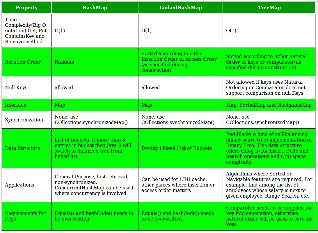 Differences between TreeMap, HashMap and LinkedHashMap in