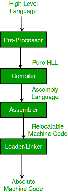 Introduction Of Compiler Design Geeksforgeeks