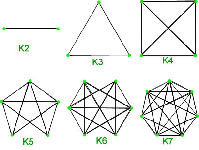 Complete Graphs, K2, K3.. to K7