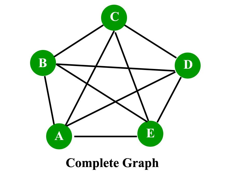 Mathematics Graph Theory Basics Set 1 Geeksforgeeks