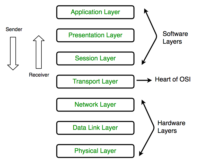 Layers of OSI Model - GeeksforGeeks