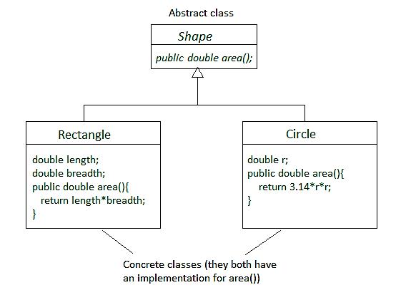 نتيجة بحث الصور عن concrete class