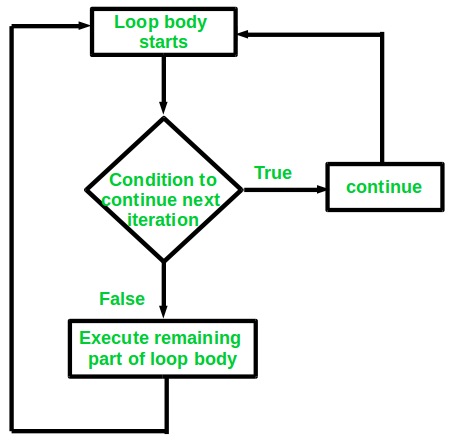 Continue Statement in C/C++ - GeeksforGeeks