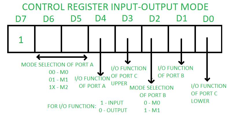 Programmable peripheral interface 8255 - GeeksforGeeks