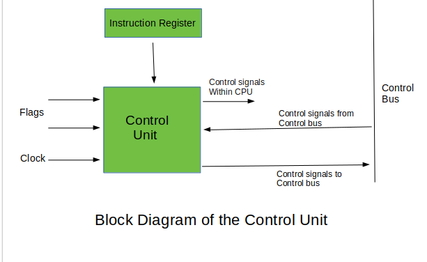 Introduction Of Control Unit And Its Design Geeksforgeeks