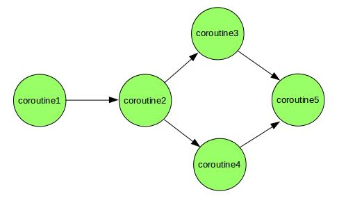 coroutine