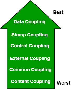 Software Engineering Coupling And Cohesion Geeksforgeeks