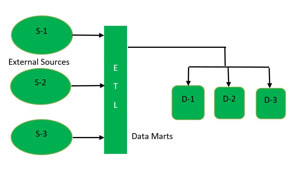 Data Marts (storage component of HDFS) - GeeksforGeeks