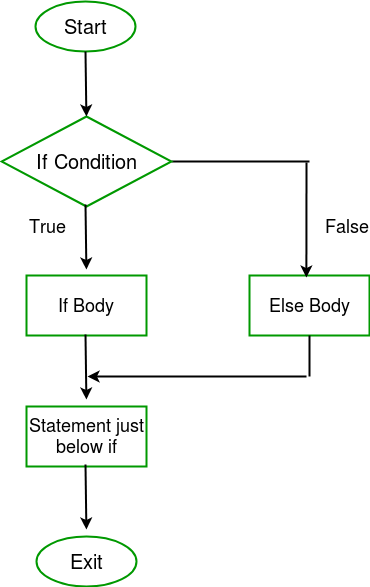 Decision Making in C / C++ (if , if  else, Nested if, if-else-if