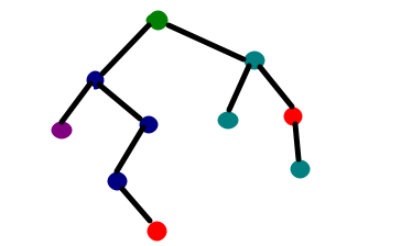 Decision tree implementation using Python - GeeksforGeeks