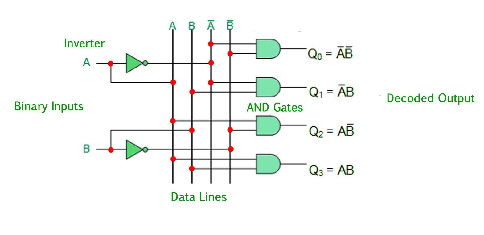 Binary Decoder In Digital Logic Geeksforgeeks