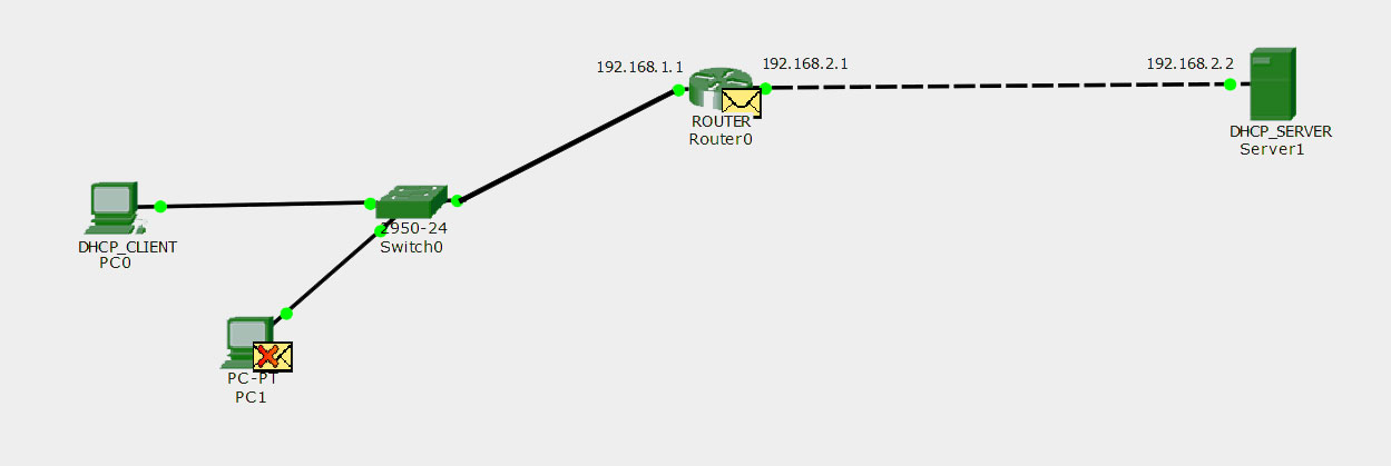DHCP Relay Agent in Computer Network - GeeksforGeeks