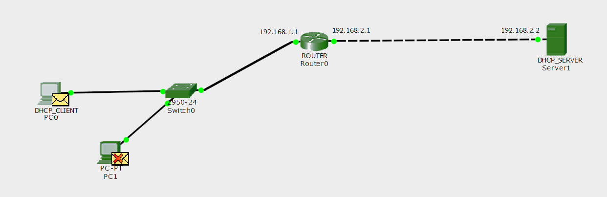 Dhcp Relay Agent In Computer Network Geeksforgeeks