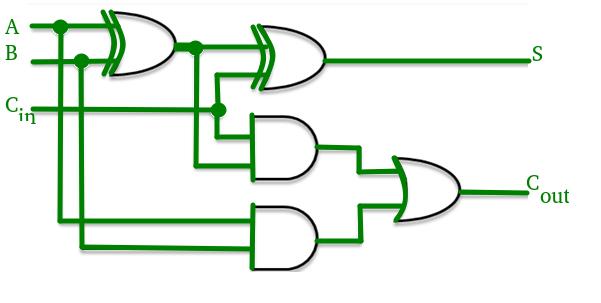 3 Bit Carry Look Ahead Adder Circuit Diagram