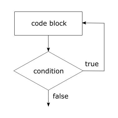 Do While Diagram