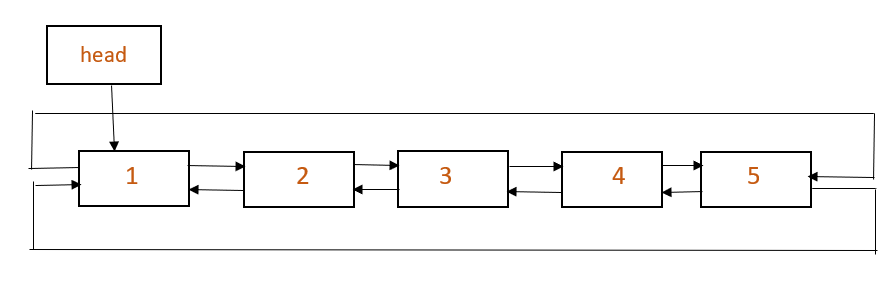 Doubly circular linked list