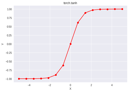 Python | PyTorch tanh() method - GeeksforGeeks