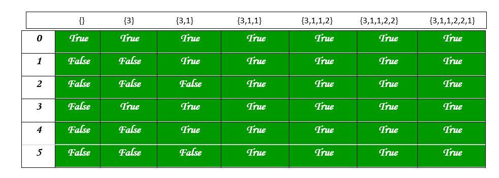 Partition problem   DP-18 - GeeksforGeeks