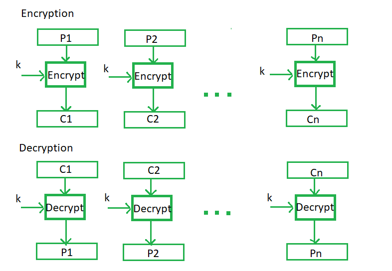 Block Cipher modes of Operation - GeeksforGeeks