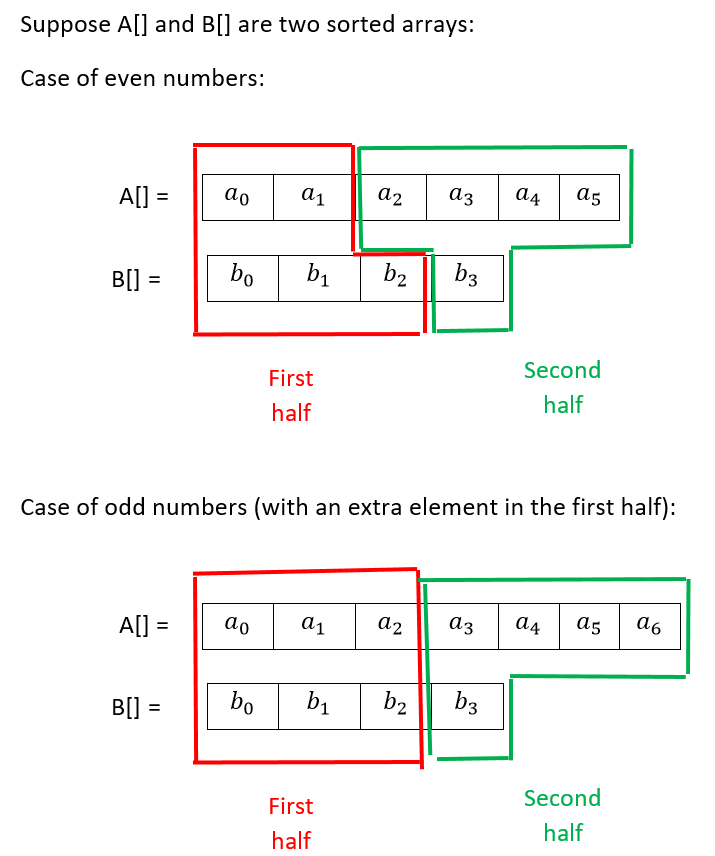 Median of two sorted arrays with different sizes in O(log