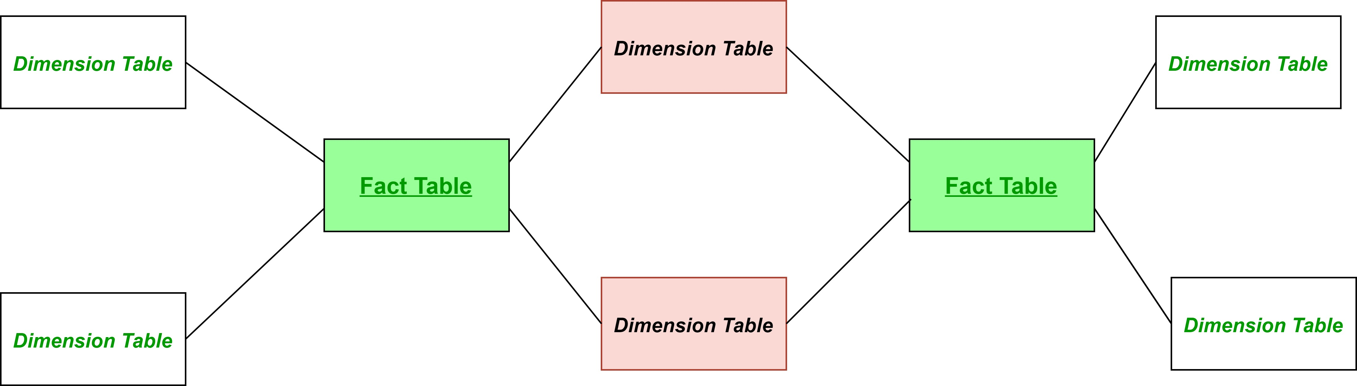 Fact Constellation in Data Warehouse modelling - GeeksforGeeks